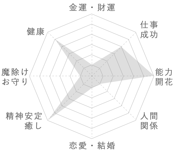 アグニタイト (Heaven and Earth 社公認) の運気グラフ