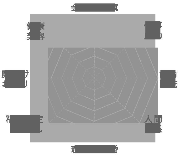 チベット産 アマゾナイトの運気グラフ