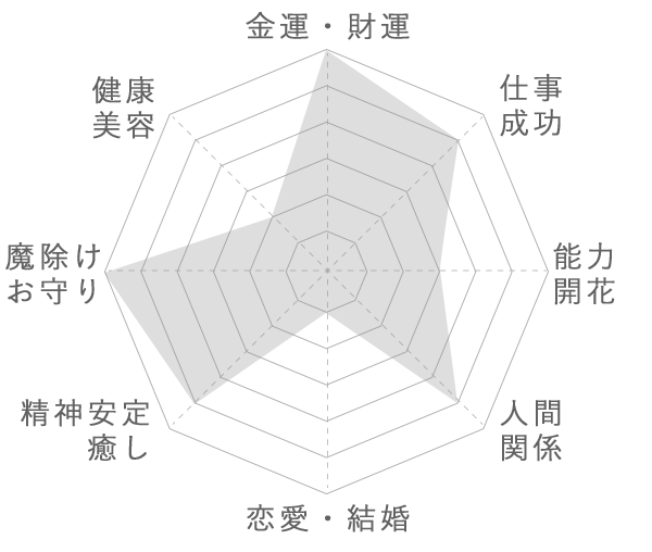 天然アンバー(琥珀)の運気グラフ