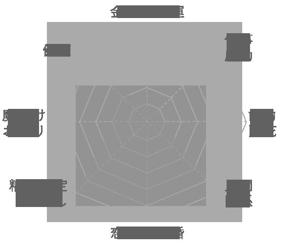 アメジストの運気グラフ