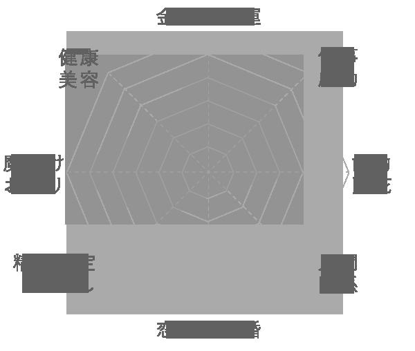 ブラック天眼石の運気グラフ