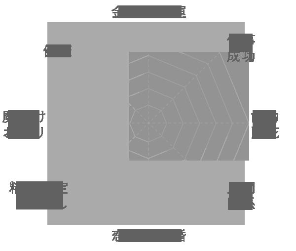 ブラックルチルの運気グラフ