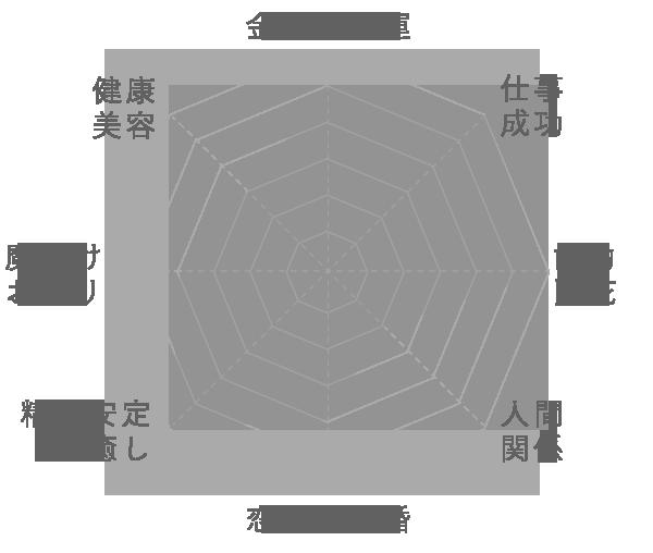 ブルールチルの運気グラフ