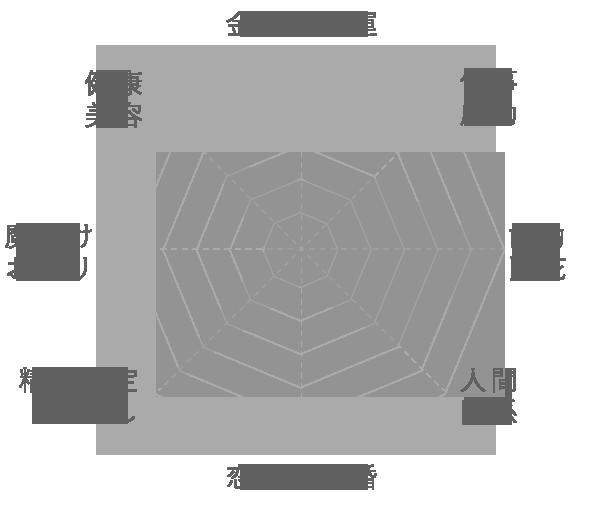 クリソプレーズの運気グラフ