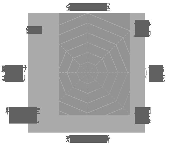 シトリンの運気グラフ