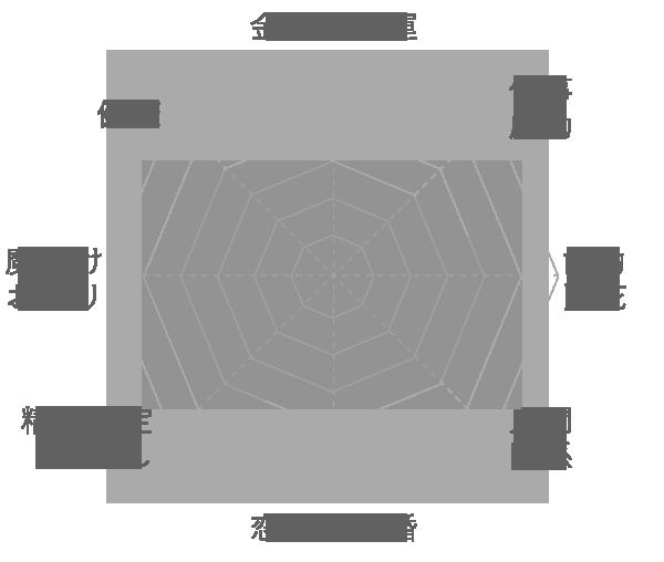 天然水晶の運気グラフ