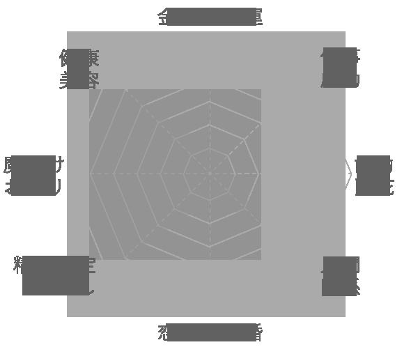 ファイヤーアゲートの運気グラフ
