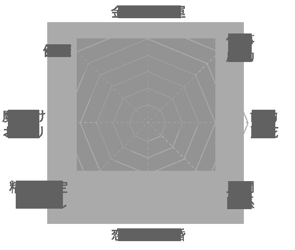 ガーデンファントムの運気グラフ