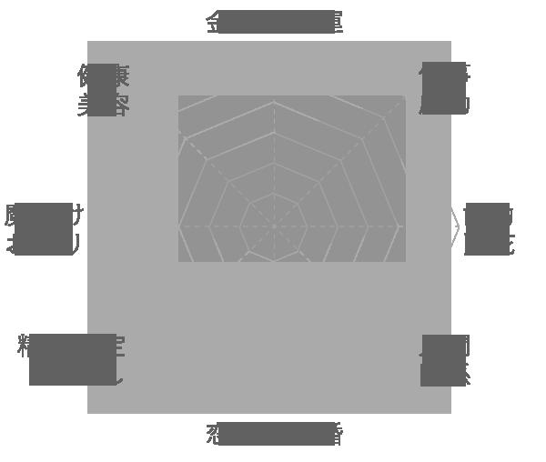 グレータイガーアイ (イーグルアイ)の運気グラフ
