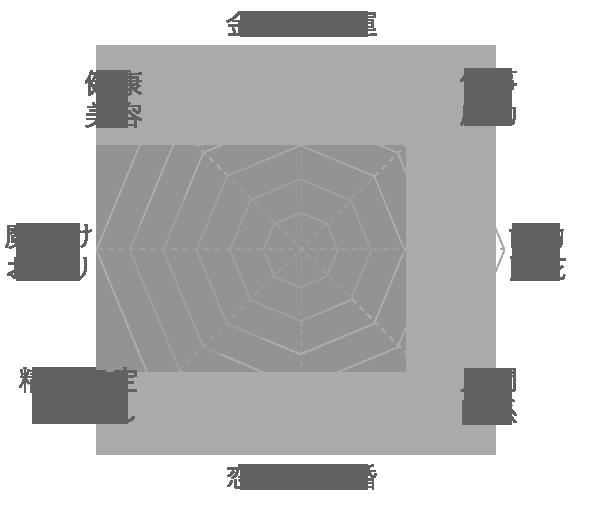 ヒマラヤ水晶の運気グラフ
