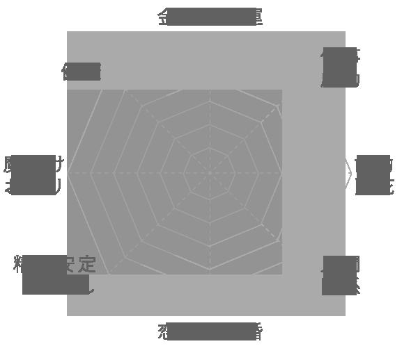 ヒマラヤ水晶 (パキスタン産)の運気グラフ