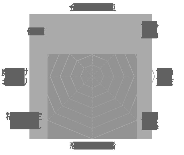 インカローズの運気グラフ