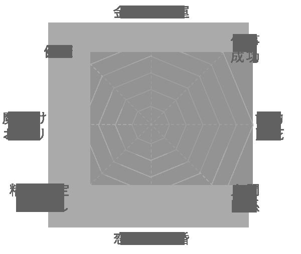 インディゴライト (ブルートルマリン)の運気グラフ