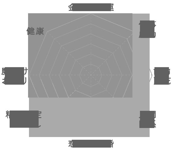 糸魚川産 翡翠の運気グラフ