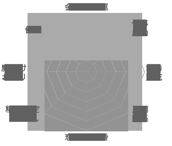 クンツァイトの運気グラフ