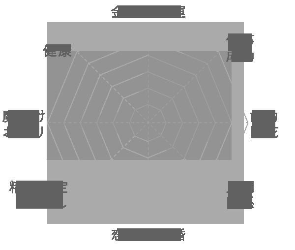 ラピスラズリの運気グラフ