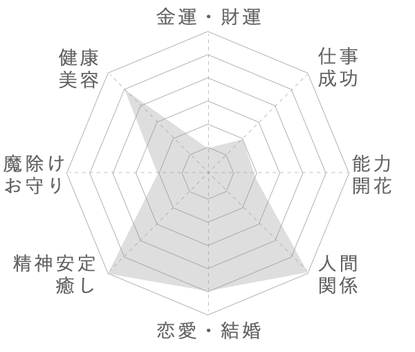 ラリマーの運気グラフ