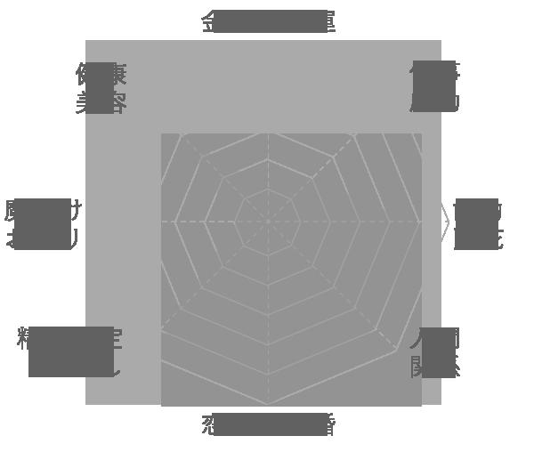 オパールの運気グラフ
