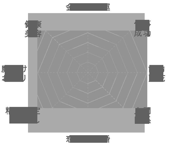 パラサイト隕石の運気グラフ