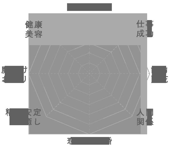ペリドットの運気グラフ