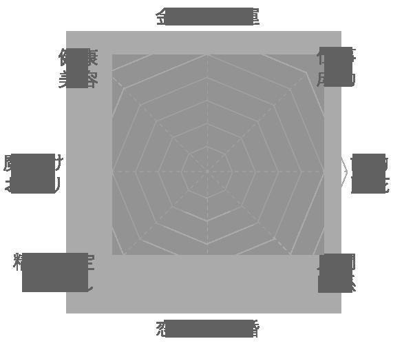 ホワイトピラミッドファントムの運気グラフ