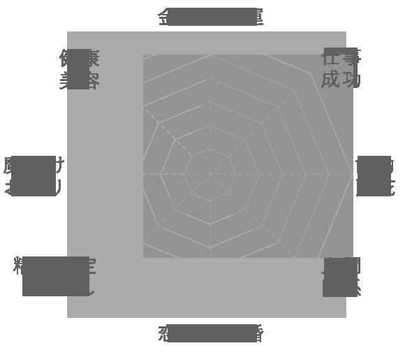 ブルーピーターサイトの運気グラフ