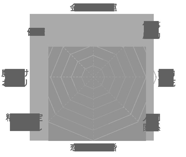 ピンクファイアー アゼツライトの運気グラフ