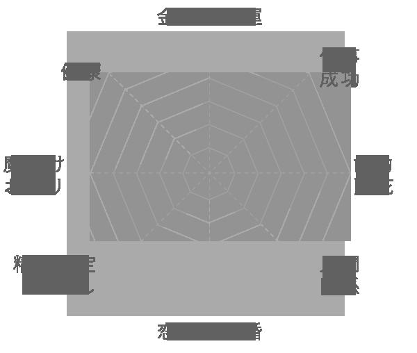ブラックスターサファイアの運気グラフ