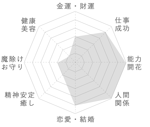 シルバールチルの運気グラフ