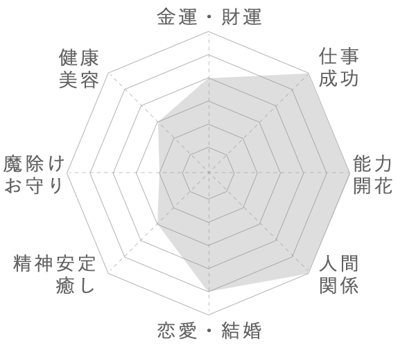 スフェーンの運気グラフ