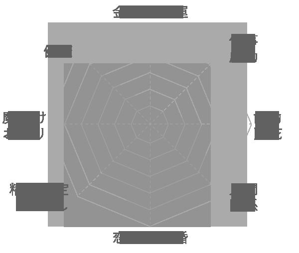 ストロベリークォーツの運気グラフ