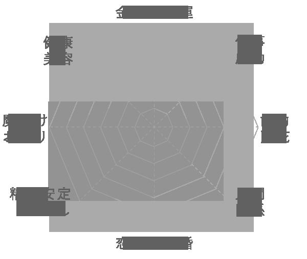 スギライトの運気グラフ