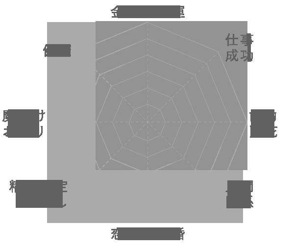 タイチン放射ルチルの運気グラフ