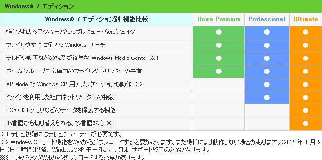 Windows 7 ���ǥ�������̵�ǽ���