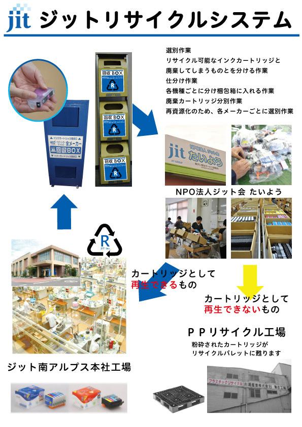 ジットリサイクルシステム