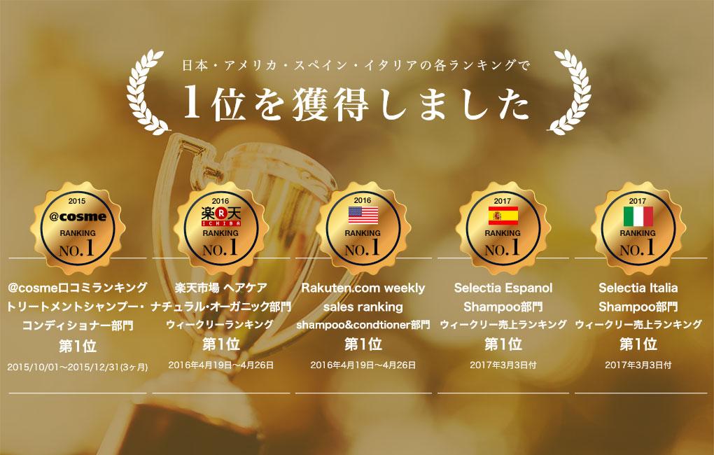 日本・アメリカ・スペイン・イタリアの各ランキングで1位を獲得しました