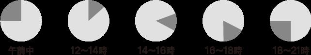 配送時間のイメージ