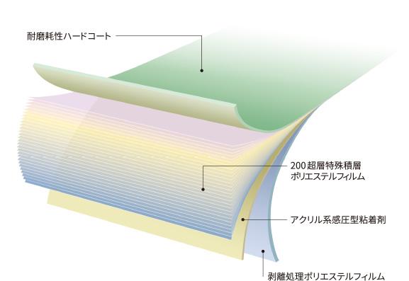 ナノシリーズの構造