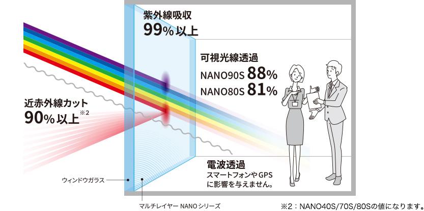 ナノシリーズの特徴