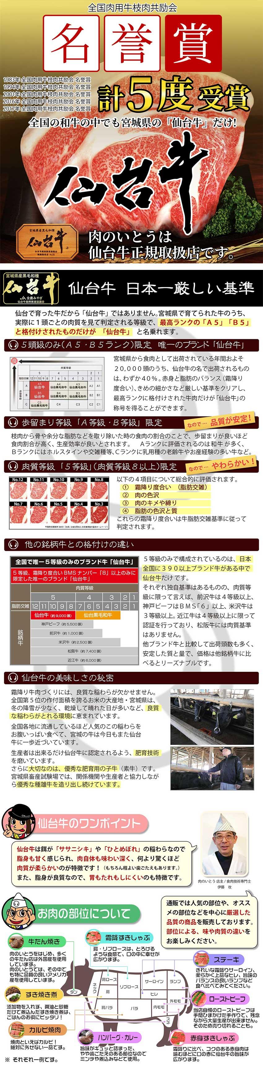 【平成29年度】全国肉用牛枝肉共励会 名誉賞受賞 日本で唯一のA5・B5限定牛。年間7,000頭の安定生産。だから安い。仙台牛はエサがササニシキやひとめぼれの稲わらなので脂身があまく、肉自体も味わいが深く、何より驚くほど肉質がやわらかいのが特長です!(もちろん丁度良い歯ごたえもあります)また脂身が良質なので、胃もたれしにくいのも特長です。
