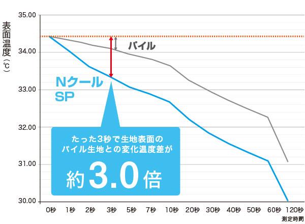 生地接触部の温度変化