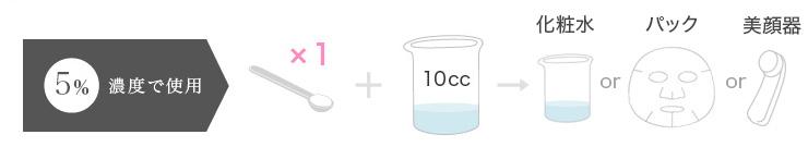 化粧水やパック、美顔器(イオン導入、エレクトロポレーション、超音波導入)に使う場合