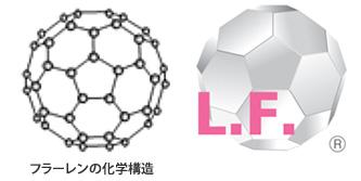 フラーレンの化学構造