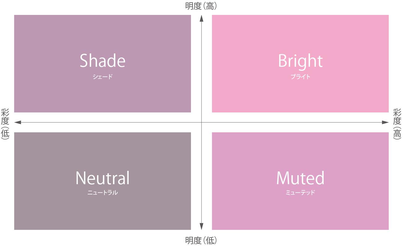 彩度と明度から構成される4つのトーンがあります。