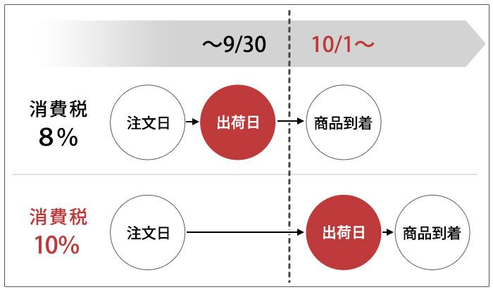 増税タイミング表