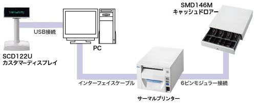 接続イメージ SMD146M