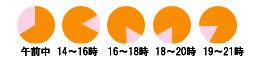 配達時間指定:(午前,12-14,14-16,16-18,18以降)