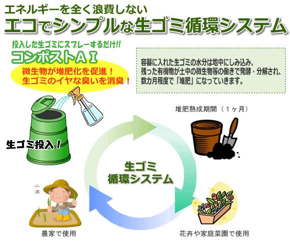 エコでシンプルな生ゴミ循環システム
