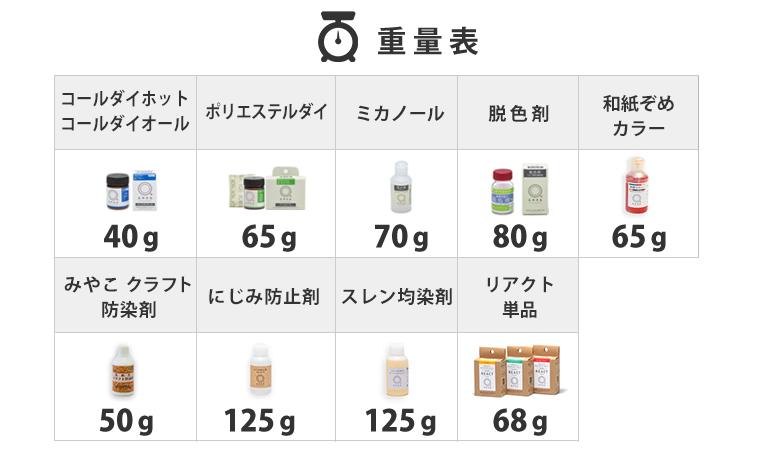 定形外郵便対象商品重量表