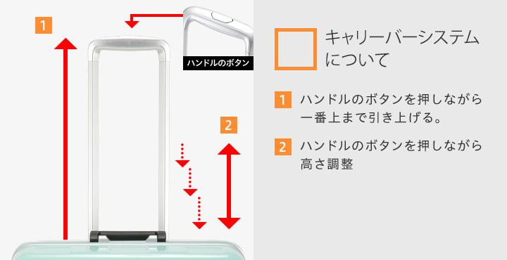 【キャリーバーシステムについて】1.ハンドルのボタンを押しながら一番上まで引き上げる。2.ハンドルのボタンを押しながら高さ調整